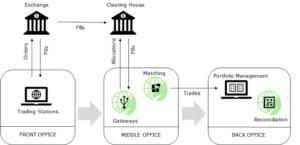 Market Gateways: why, when, where